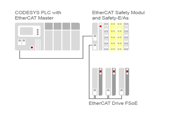 CODESYS Safety for EtherCAT